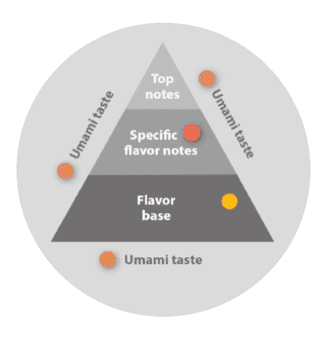 flavor base